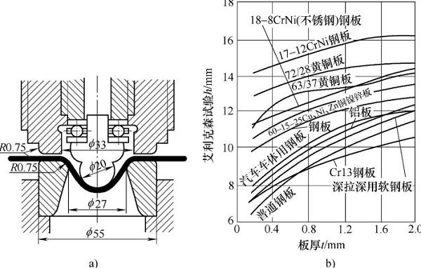 图1-9胀形试验