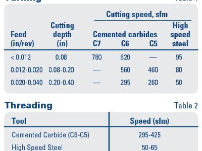 304/304L型不锈钢用于钣金加工的性能如何?