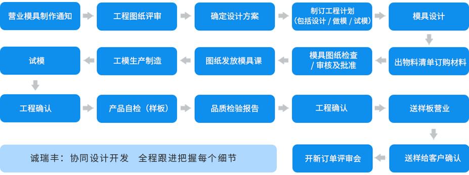 连续模工艺流程