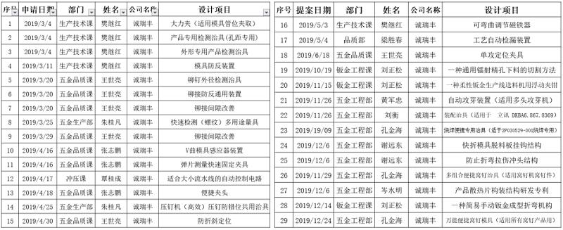 2019年度专利申请明细-诚瑞丰