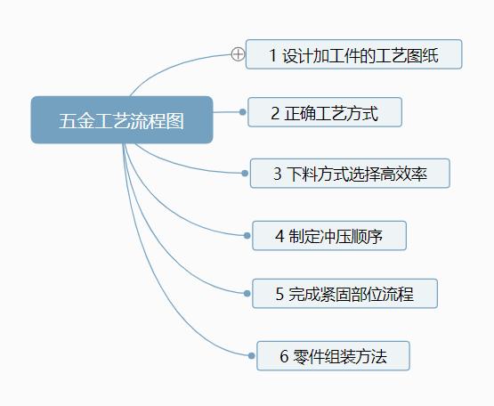 五金工艺流程图