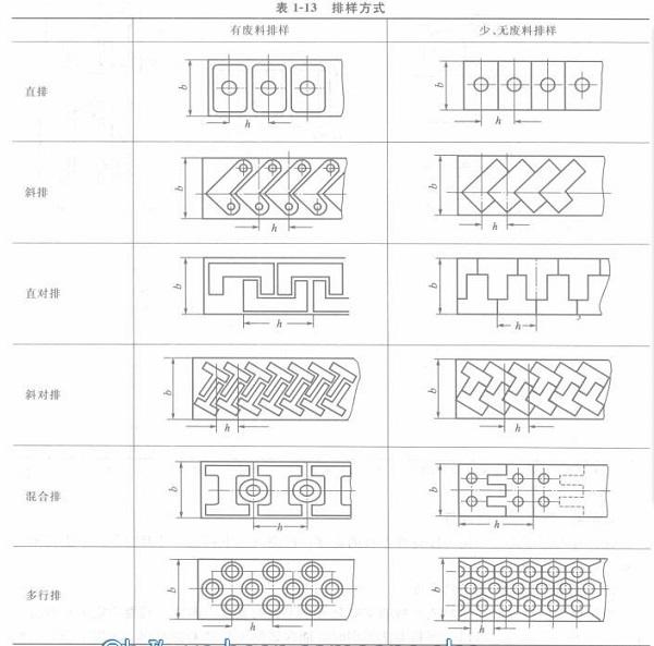 珠海五金冲压厂-排样方式集合
