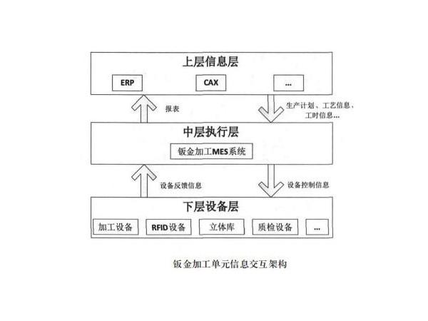 钣金加工mes系统的软件架构