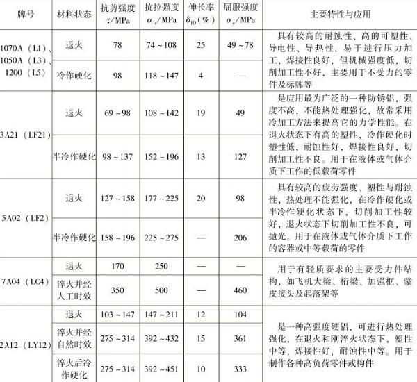 表1-9常用的铝及铝合金的力学性能,主要特性与应用