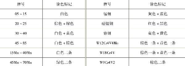 表1-12常见钢材的涂色标记